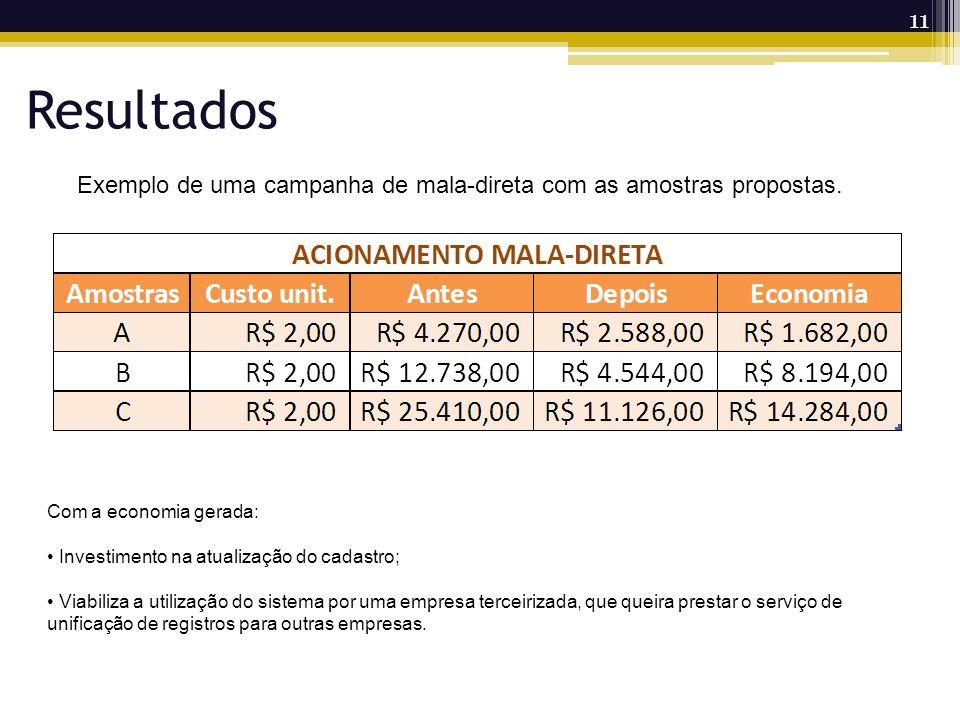 Resultados Exemplo de uma campanha de mala-direta com as amostras propostas. Com a economia gerada:
