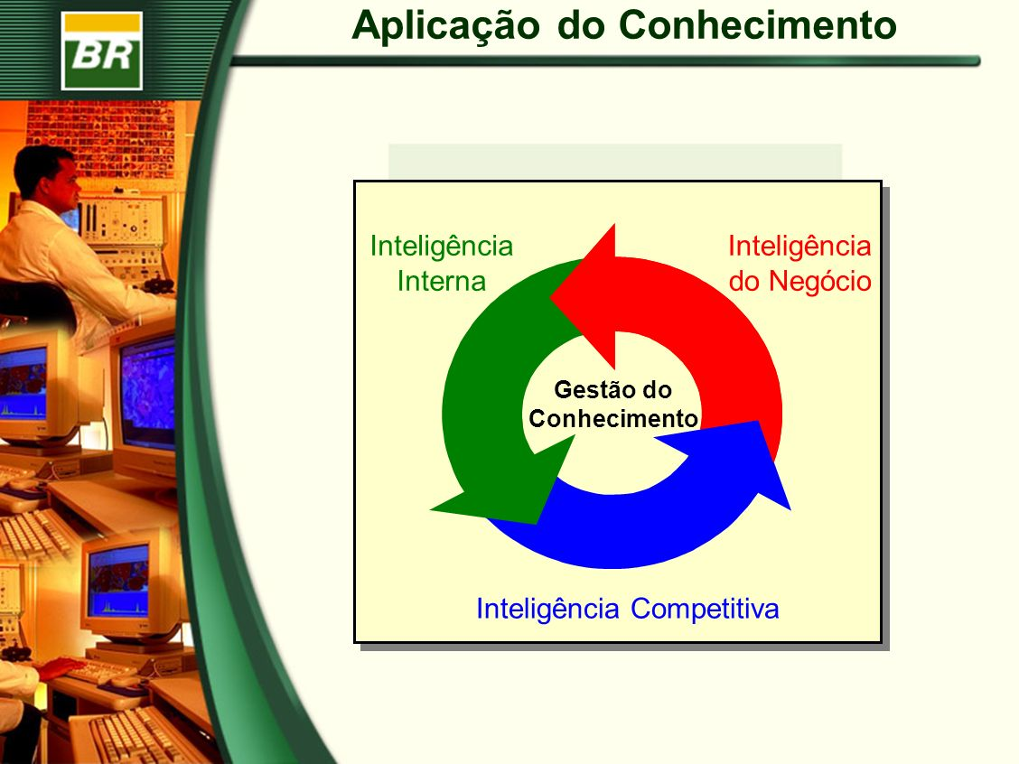 Aplicação do Conhecimento