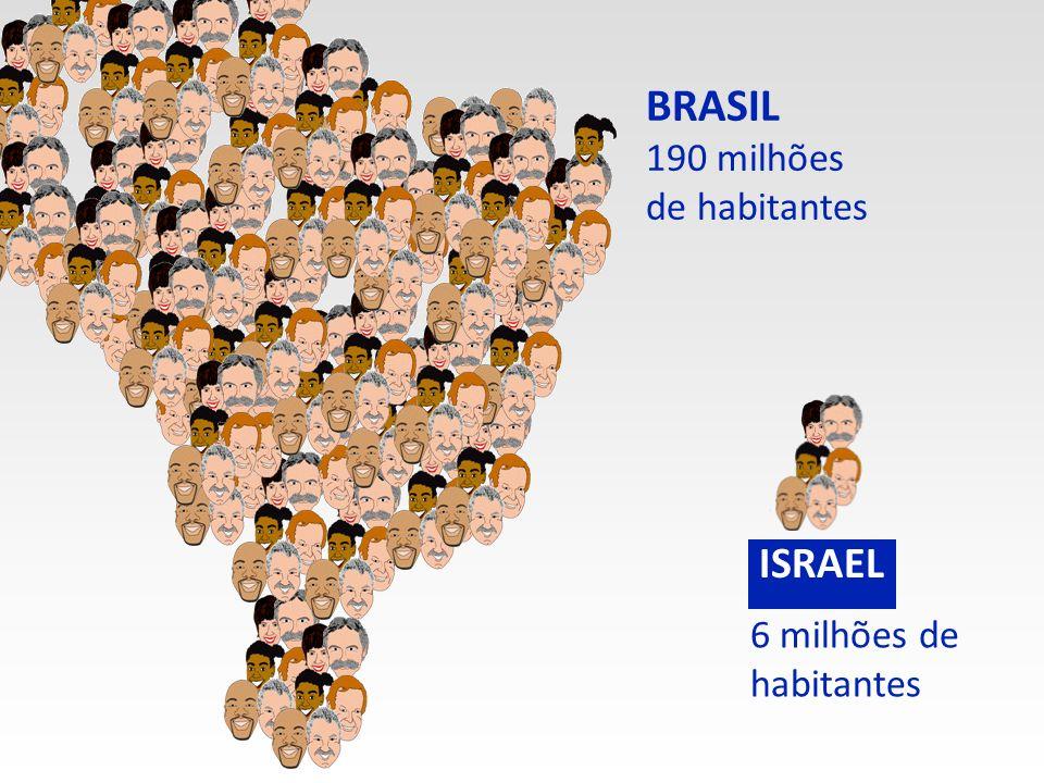 BRASIL 190 milhões de habitantes 6 milhões de habitantes ISRAEL