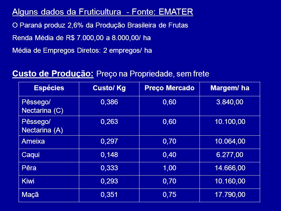 Alguns dados da Fruticultura - Fonte: EMATER