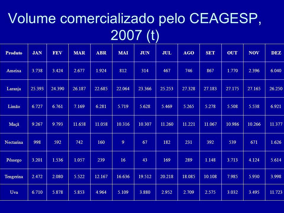 Volume comercializado pelo CEAGESP, 2007 (t)