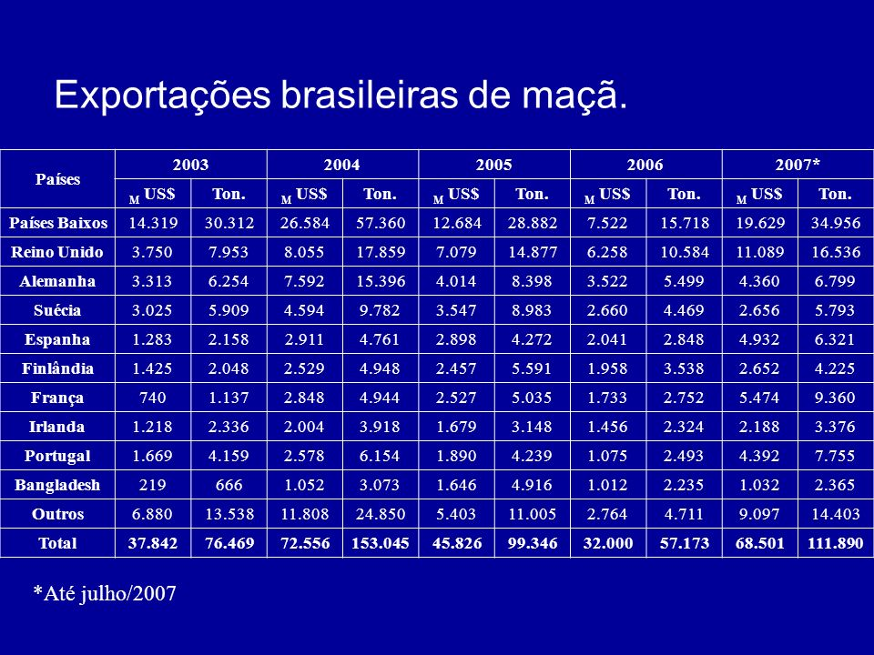 Exportações brasileiras de maçã.