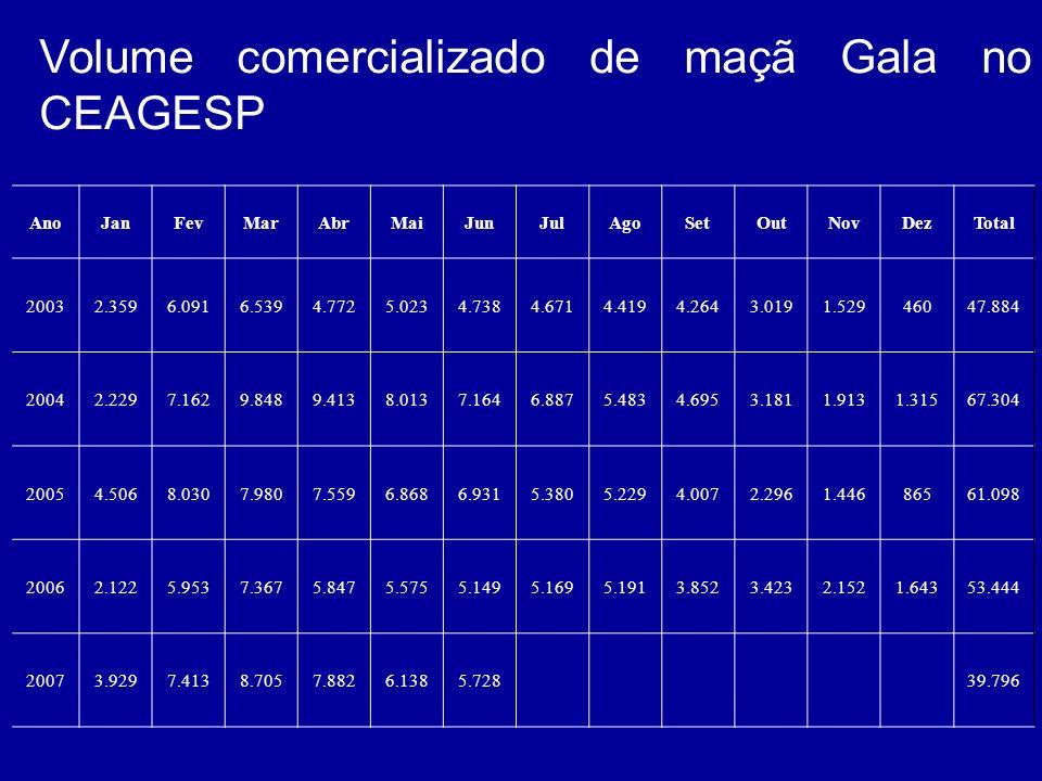 Volume comercializado de maçã Gala no CEAGESP