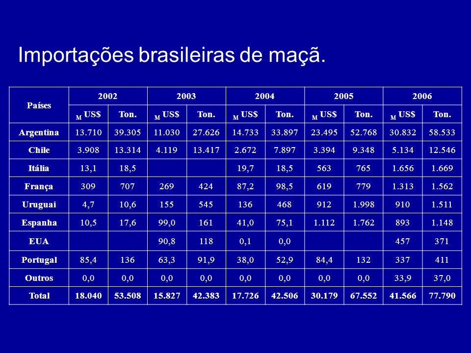 Importações brasileiras de maçã.