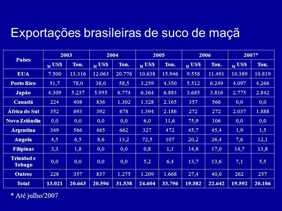 Exportações brasileiras de suco de maçã