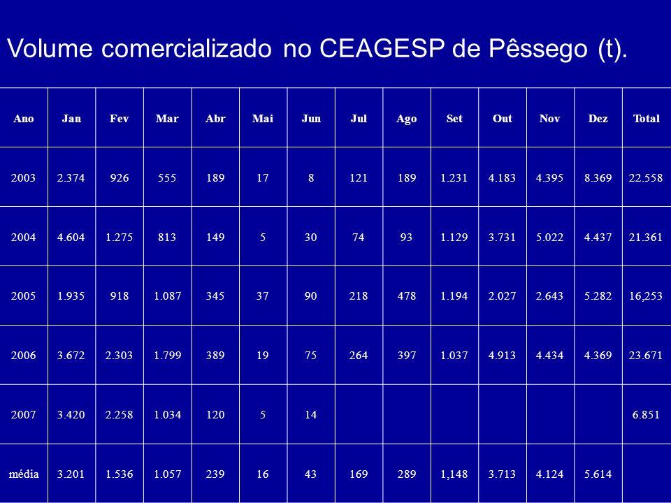 Volume comercializado no CEAGESP de Pêssego (t).
