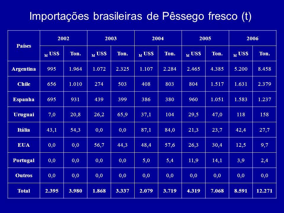 Importações brasileiras de Pêssego fresco (t)