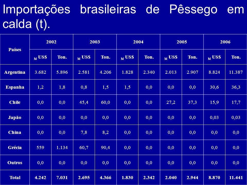 Importações brasileiras de Pêssego em calda (t).