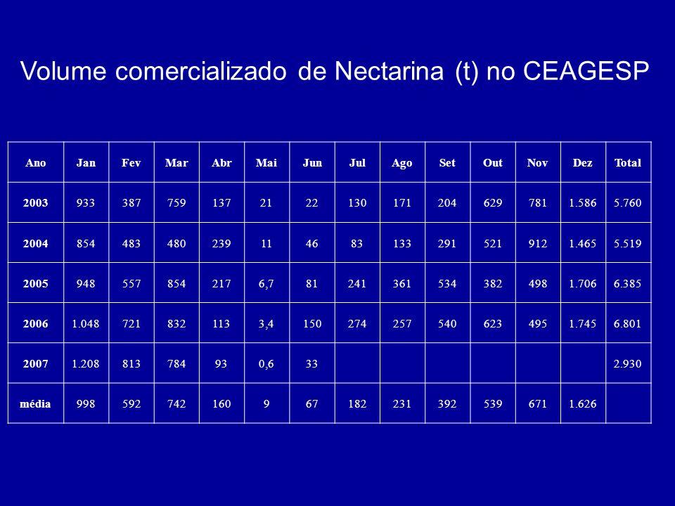 Volume comercializado de Nectarina (t) no CEAGESP
