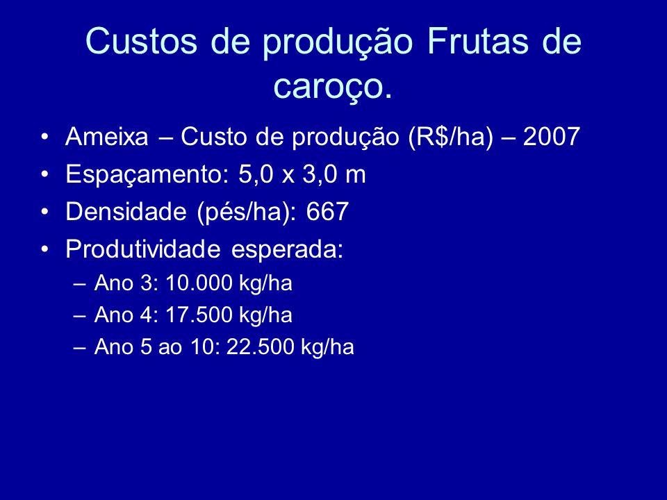 Custos de produção Frutas de caroço.