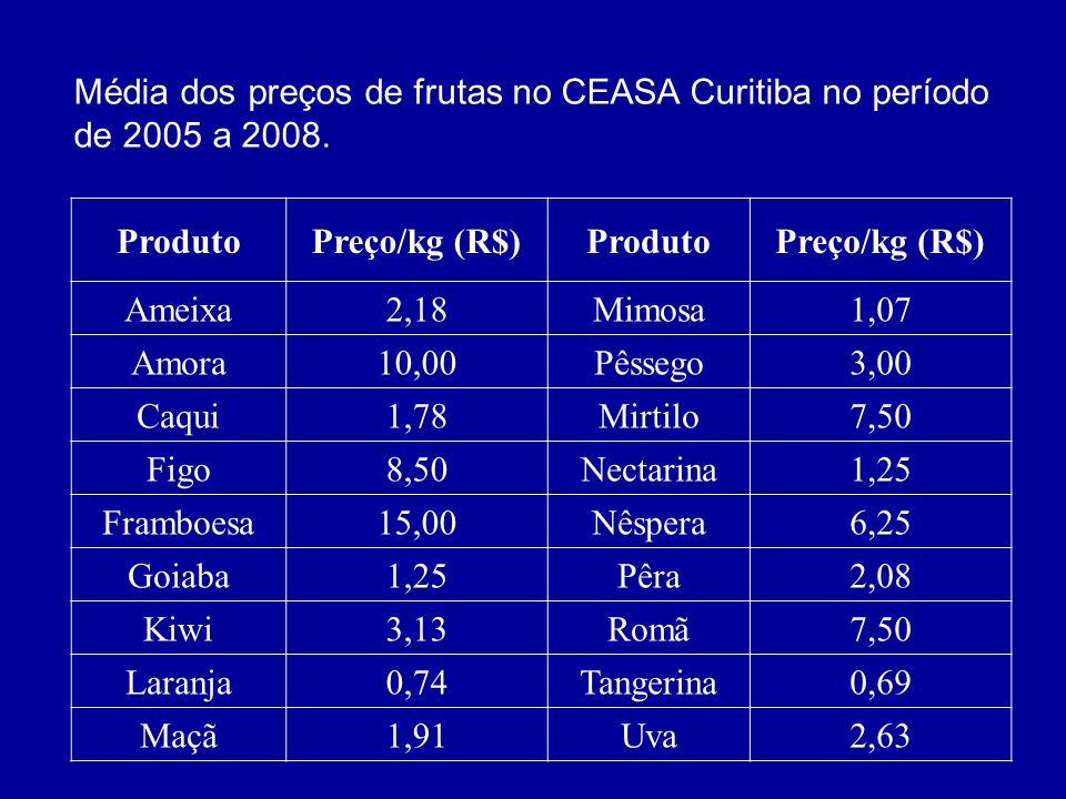Média dos preços de frutas no CEASA Curitiba no período de 2005 a 2008.
