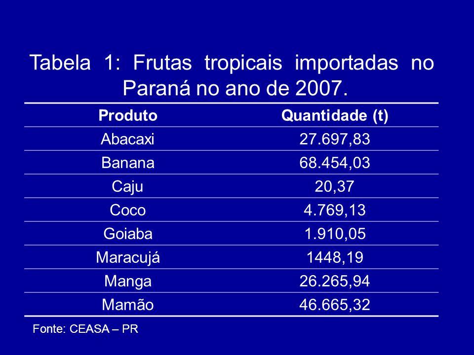 Tabela 1: Frutas tropicais importadas no Paraná no ano de 2007.