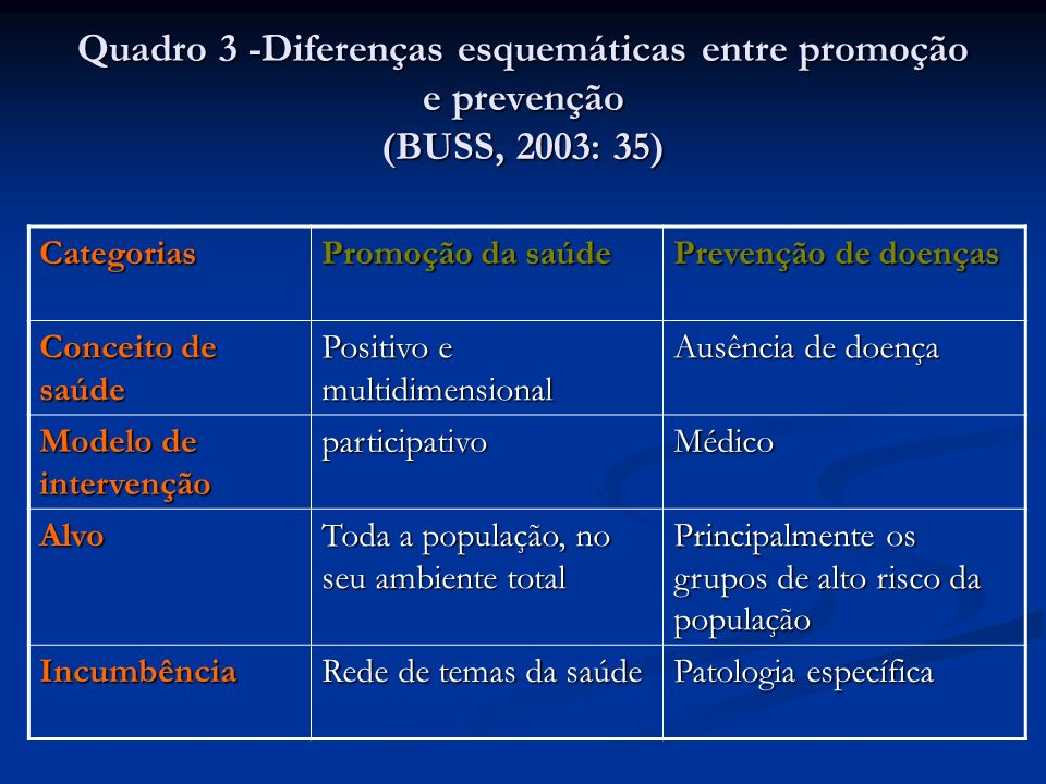 Quadro 3 -Diferenças esquemáticas entre promoção e prevenção (BUSS, 2003: 35)