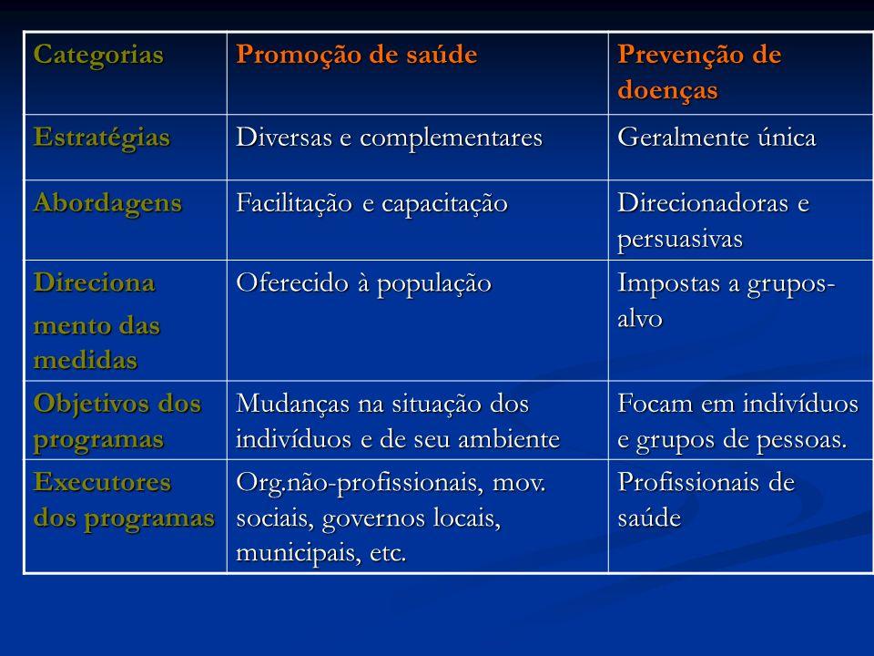 Categorias Promoção de saúde. Prevenção de doenças. Estratégias. Diversas e complementares. Geralmente única.