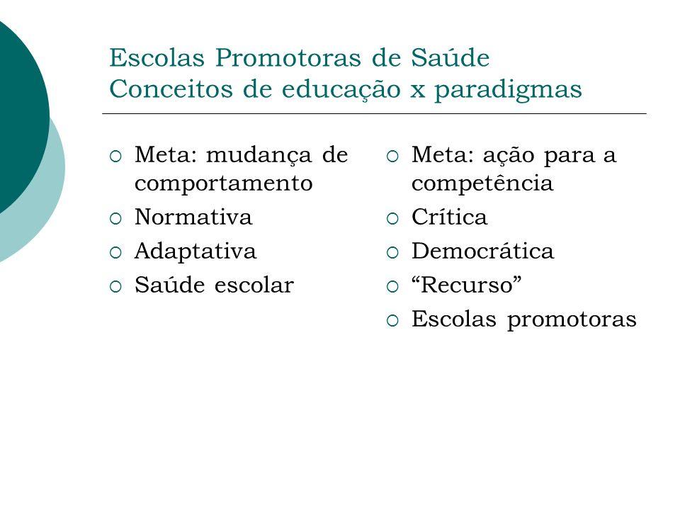 Escolas Promotoras de Saúde Conceitos de educação x paradigmas