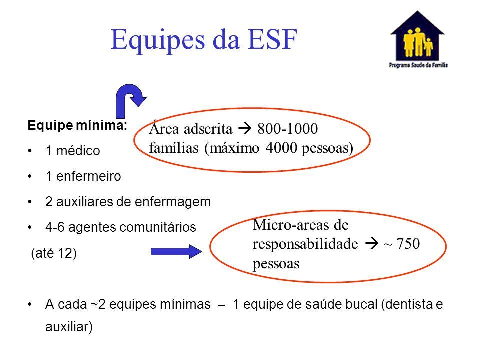 Equipes da ESF Área adscrita  800-1000 famílias (máximo 4000 pessoas)