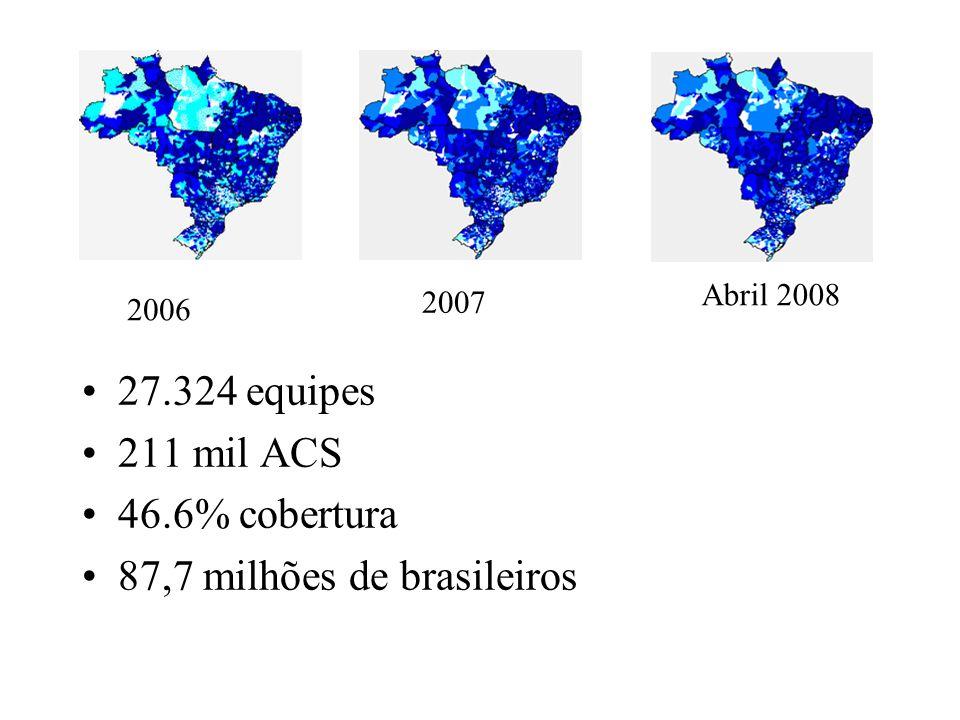 87,7 milhões de brasileiros