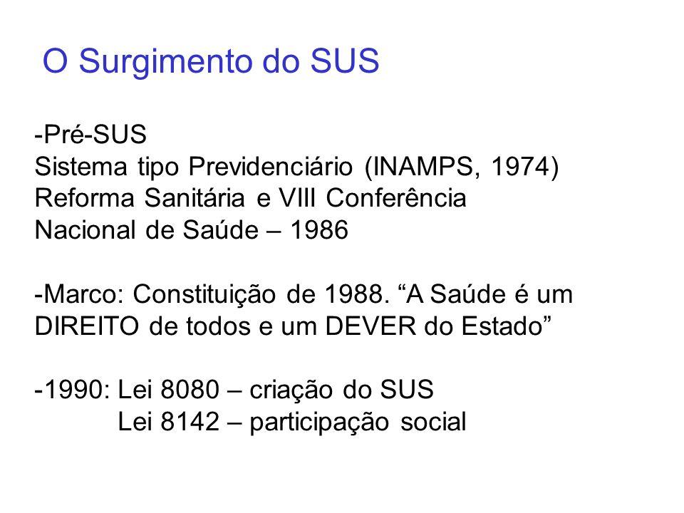 O Surgimento do SUS Pré-SUS Sistema tipo Previdenciário (INAMPS, 1974)