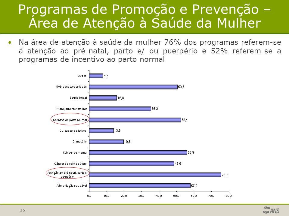 Programas de Promoção e Prevenção – Área de Atenção à Saúde da Mulher