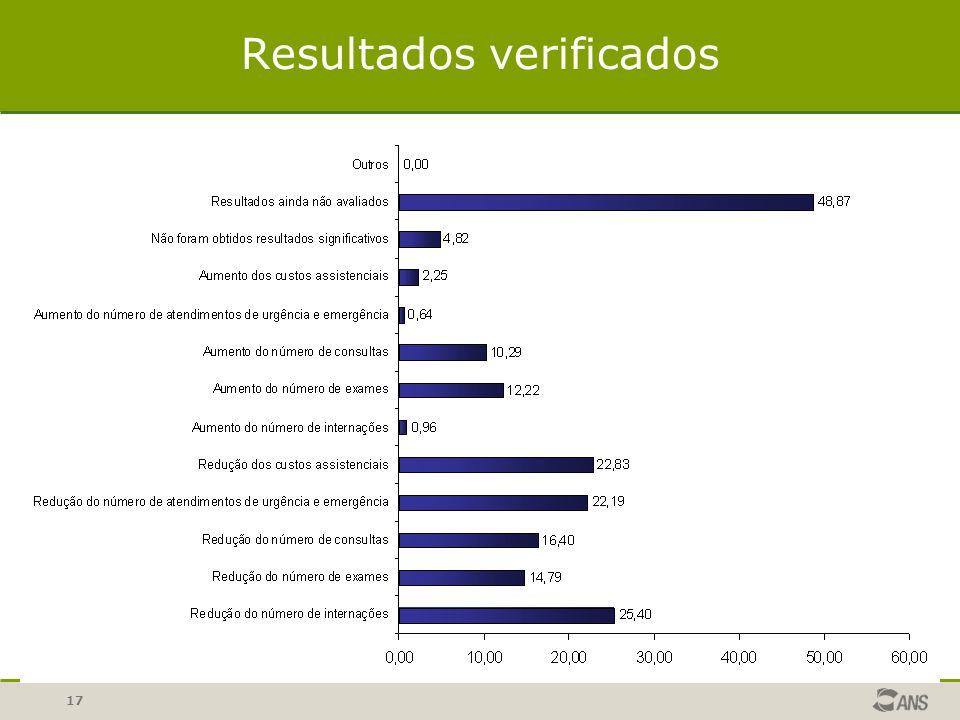 Resultados verificados