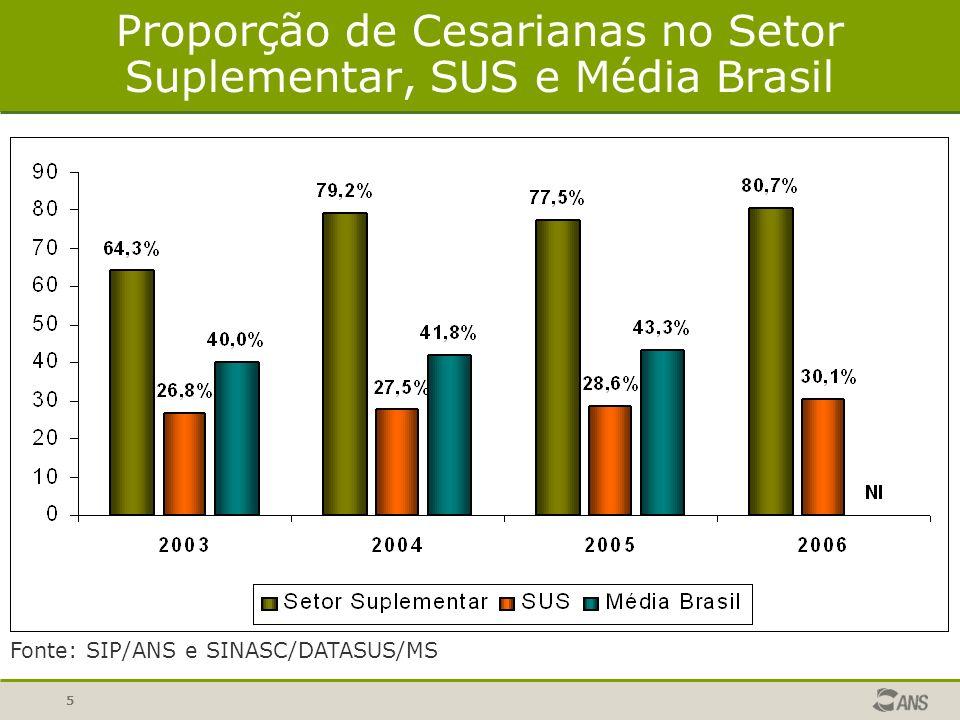 Proporção de Cesarianas no Setor Suplementar, SUS e Média Brasil