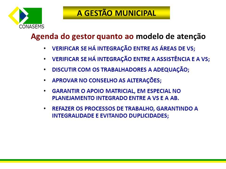 Agenda do gestor quanto ao modelo de atenção