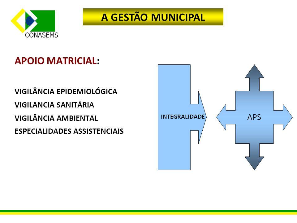 A GESTÃO MUNICIPAL APOIO MATRICIAL: APS VIGILÂNCIA EPIDEMIOLÓGICA
