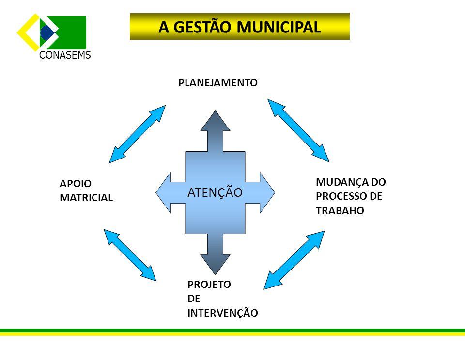 A GESTÃO MUNICIPAL ATENÇÃO PLANEJAMENTO APOIO