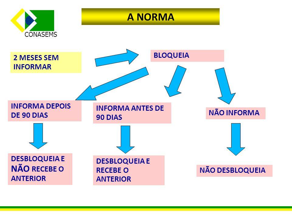 A NORMA BLOQUEIA 2 MESES SEM INFORMAR INFORMA DEPOIS DE 90 DIAS