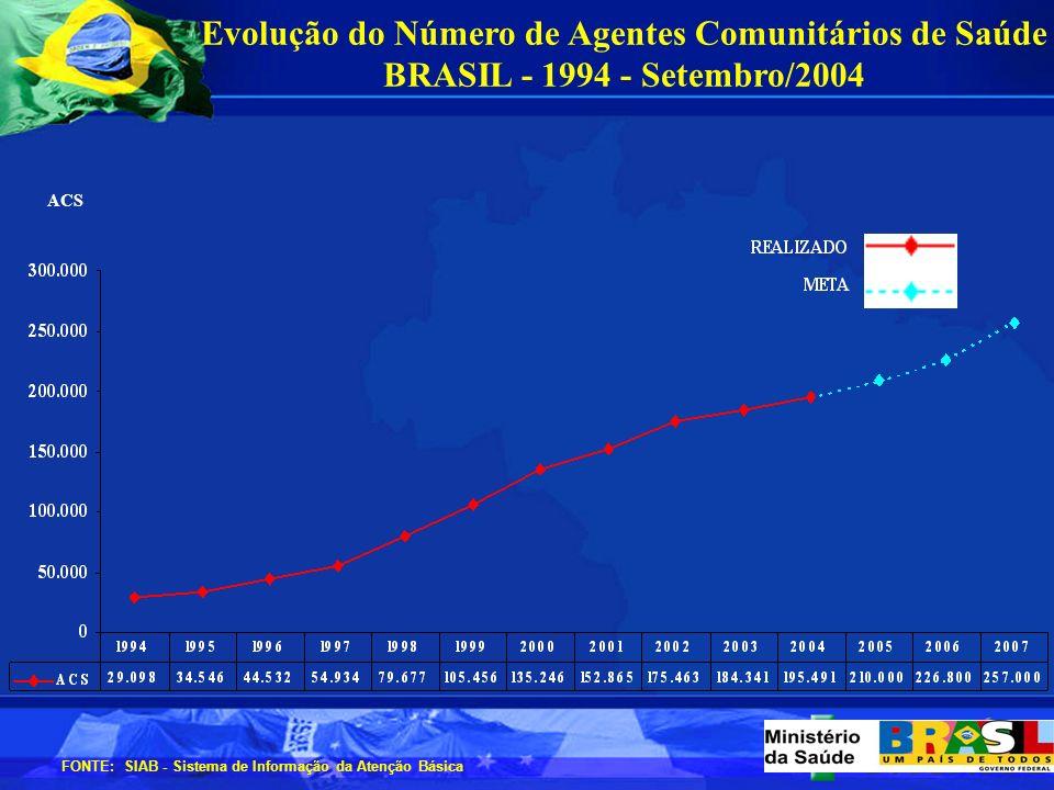 Evolução do Número de Agentes Comunitários de Saúde