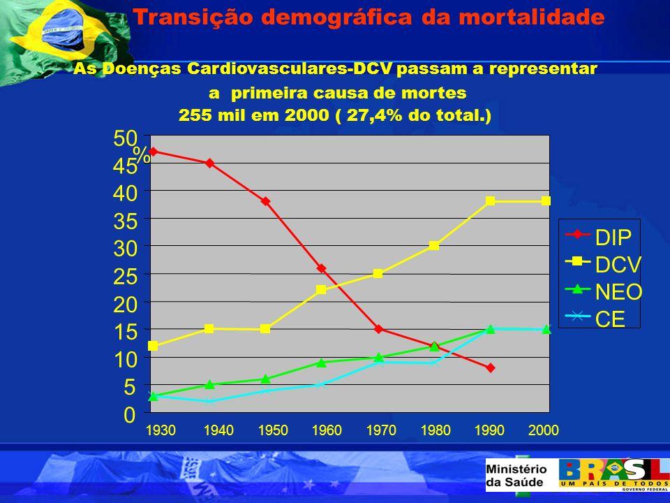 Transição demográfica da mortalidade