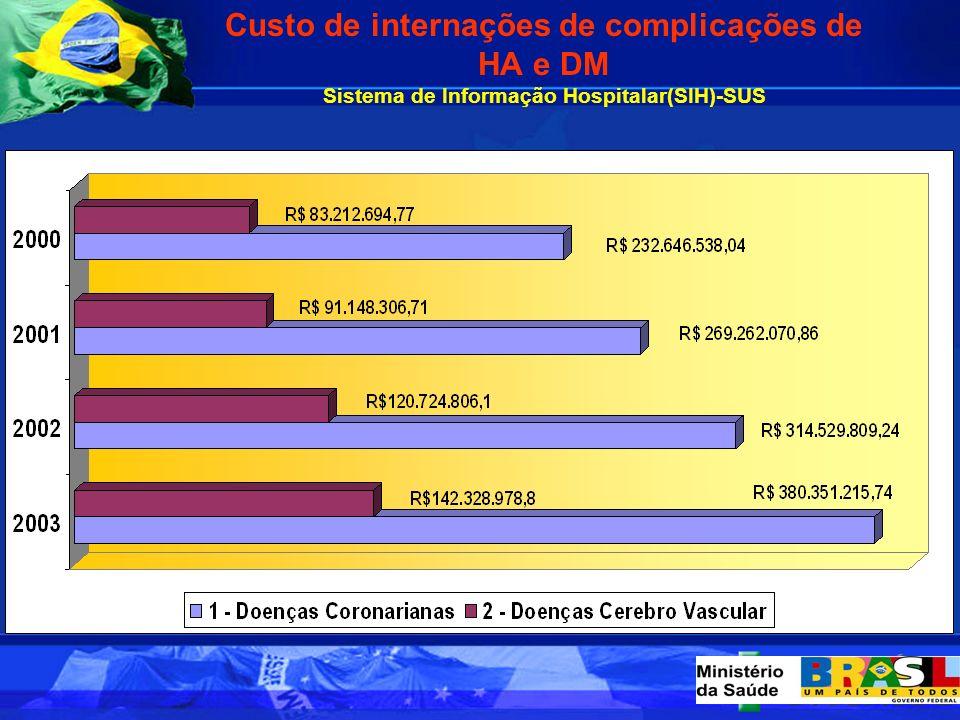 Custo de internações de complicações de HA e DM Sistema de Informação Hospitalar(SIH)-SUS