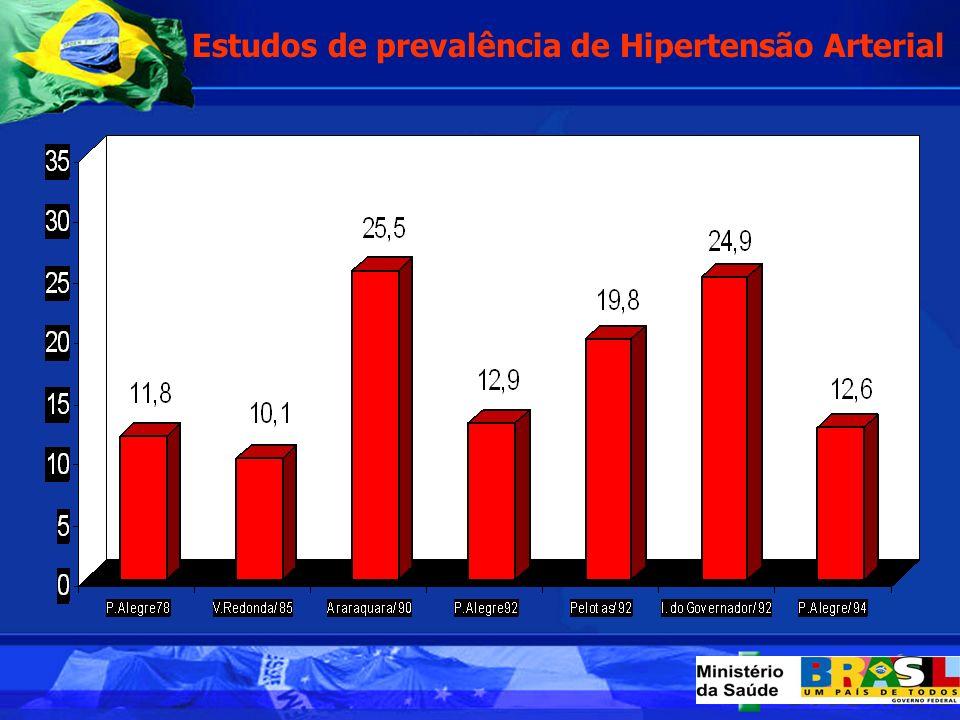Estudos de prevalência de Hipertensão Arterial