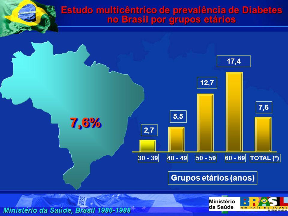 Estudo multicêntrico de prevalência de Diabetes no Brasil por grupos etários