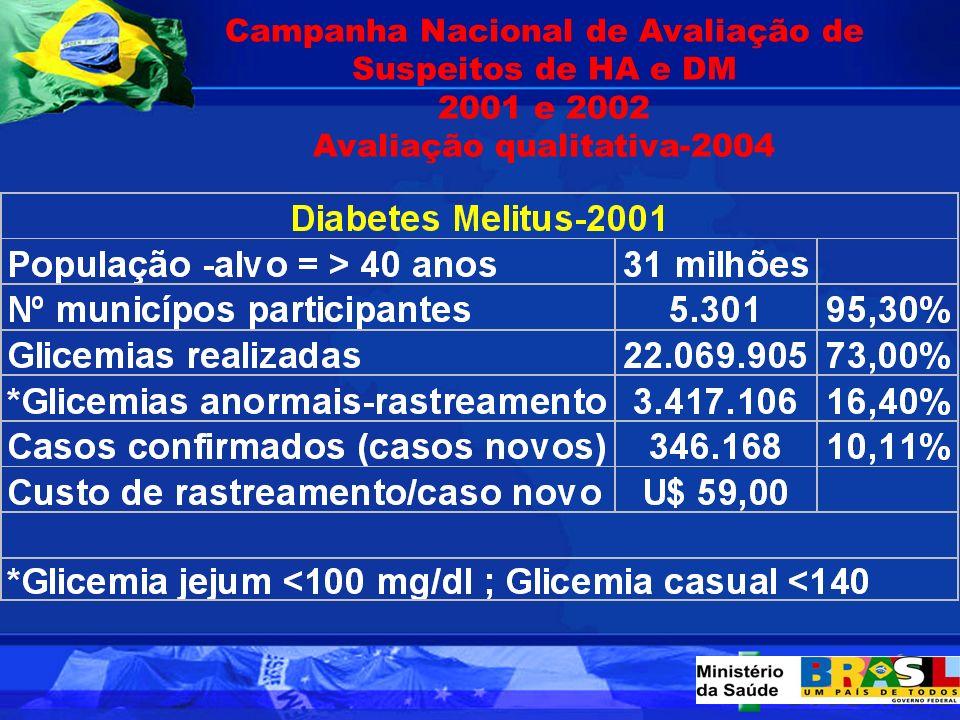 Campanha Nacional de Avaliação de Suspeitos de HA e DM 2001 e 2002