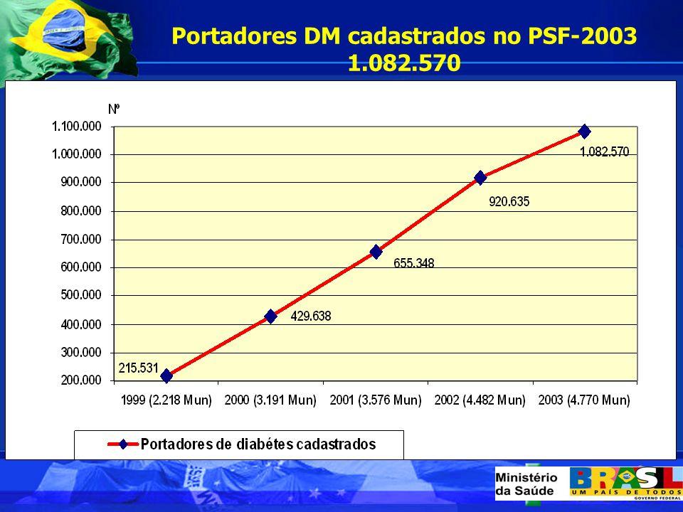 Portadores DM cadastrados no PSF-2003 1.082.570