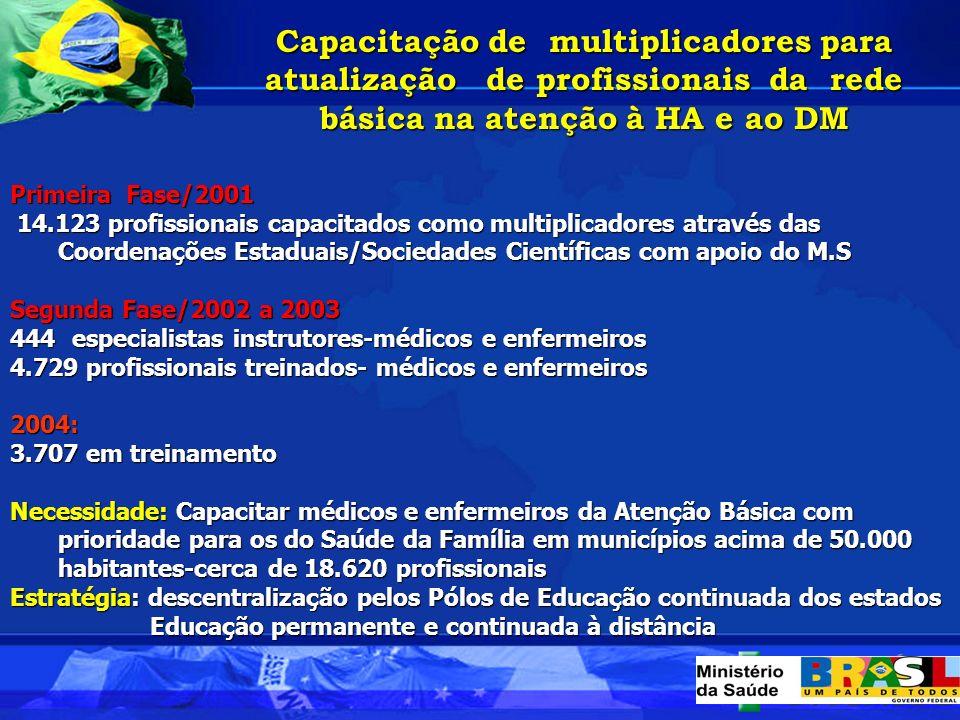 Capacitação de multiplicadores para atualização de profissionais da rede básica na atenção à HA e ao DM