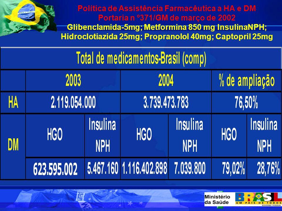 Política de Assistência Farmacêutica a HA e DM Portaria n º371/GM de março de 2002 Glibenclamida-5mg; Metformina 850 mg InsulinaNPH; Hidroclotiazida 25mg; Propranolol 40mg; Captopril 25mg
