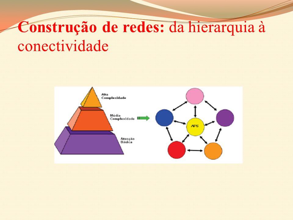 Construção de redes: da hierarquia à conectividade