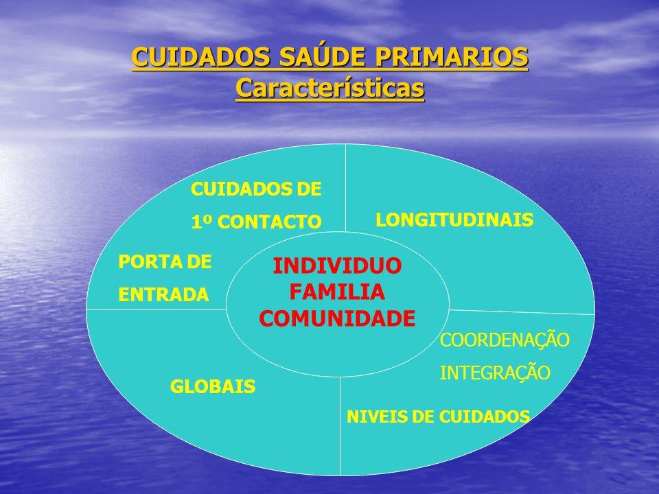 CUIDADOS SAÚDE PRIMARIOS Características