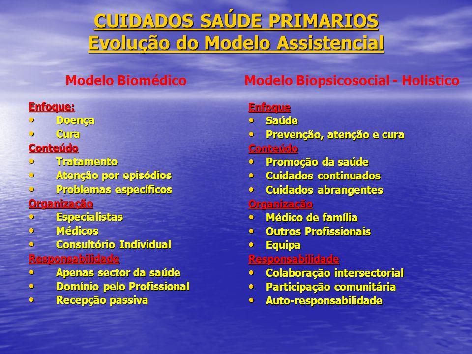 CUIDADOS SAÚDE PRIMARIOS Evolução do Modelo Assistencial