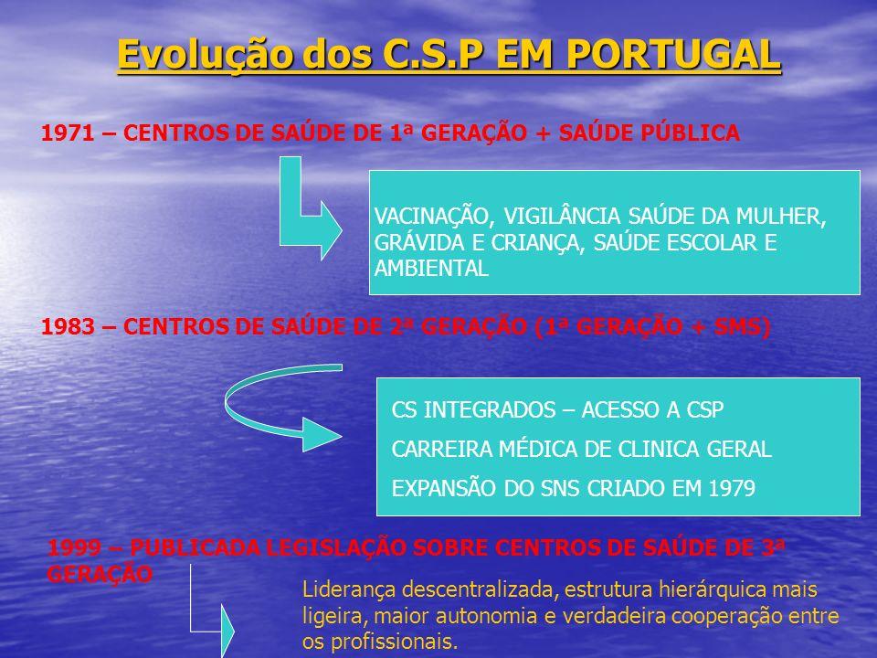 Evolução dos C.S.P EM PORTUGAL