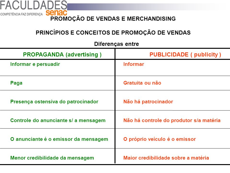 PROPAGANDA (advertising ) PUBLICIDADE ( publicity )