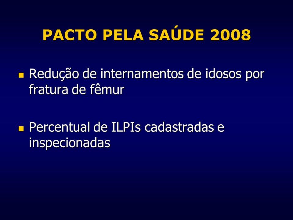 PACTO PELA SAÚDE 2008 Redução de internamentos de idosos por fratura de fêmur.