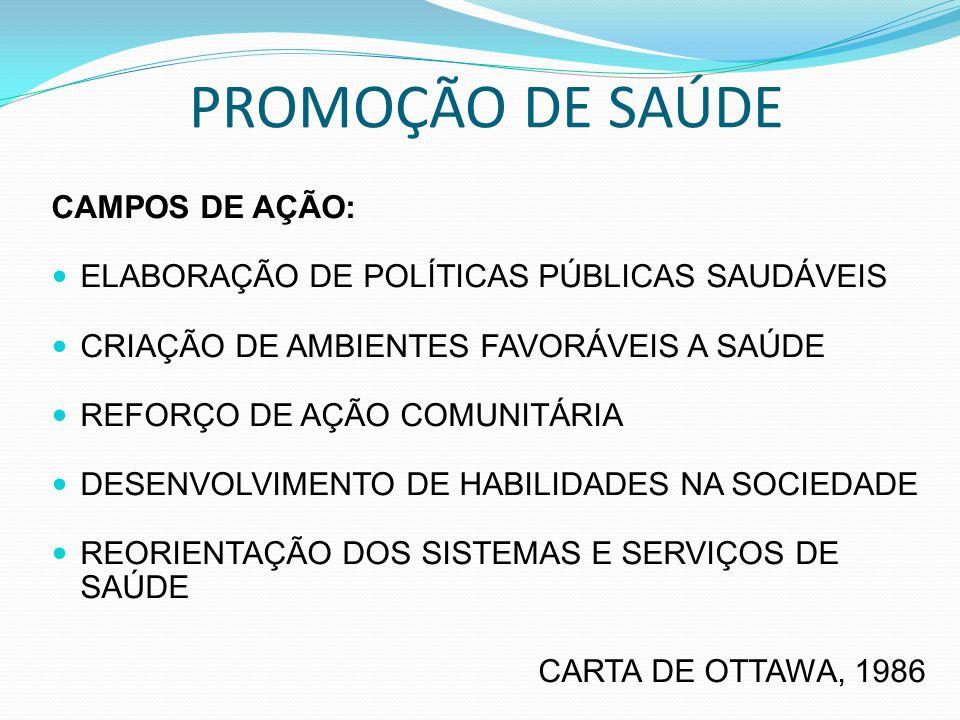 PROMOÇÃO DE SAÚDE CAMPOS DE AÇÃO: