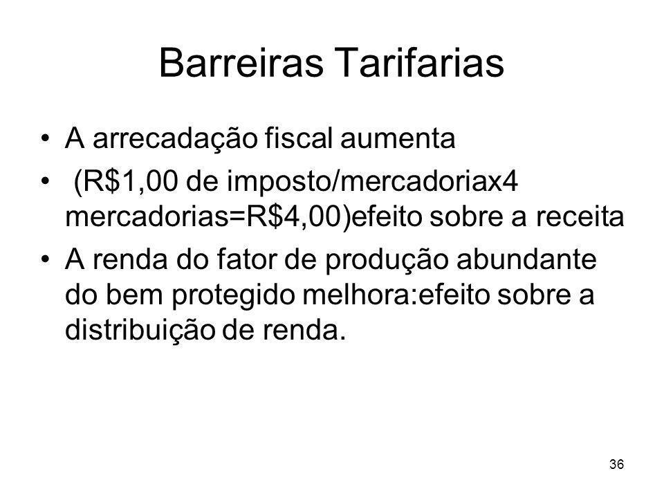 Barreiras Tarifarias A arrecadação fiscal aumenta