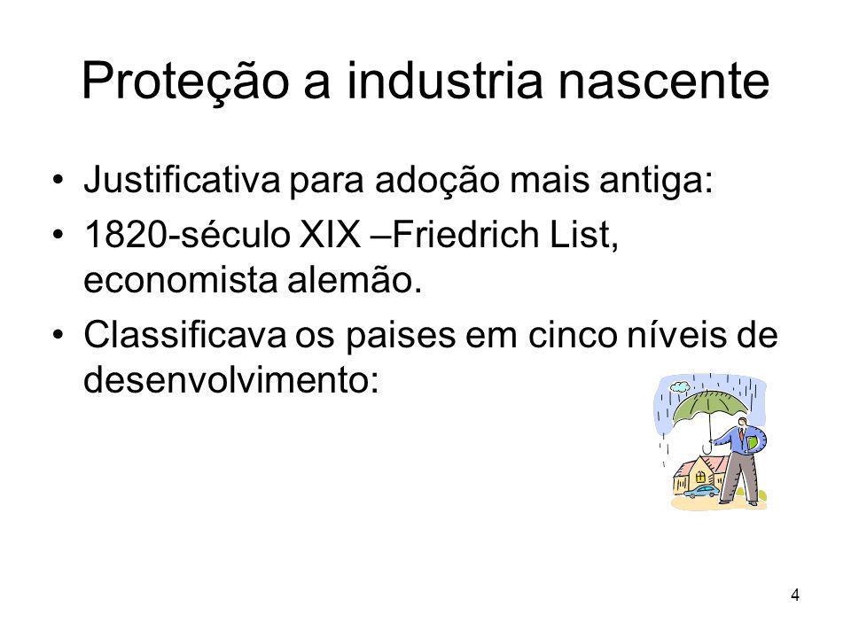 Proteção a industria nascente