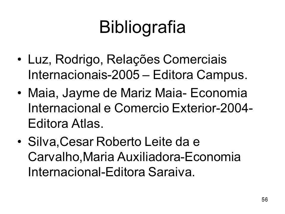 Bibliografia Luz, Rodrigo, Relações Comerciais Internacionais-2005 – Editora Campus.