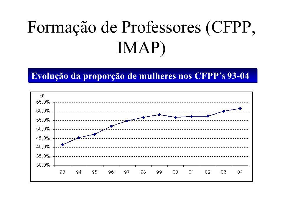 Formação de Professores (CFPP, IMAP)