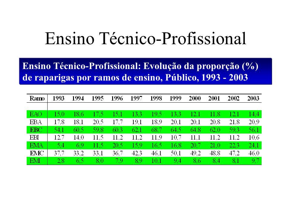 Ensino Técnico-Profissional